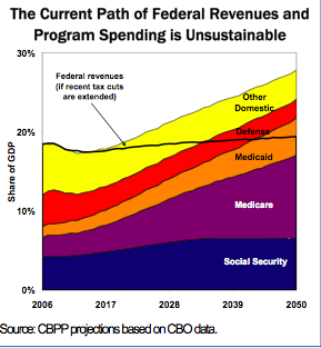 CHART:Federal program growth protections