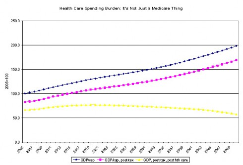 CHART: Health care spending burden in terms of GDP