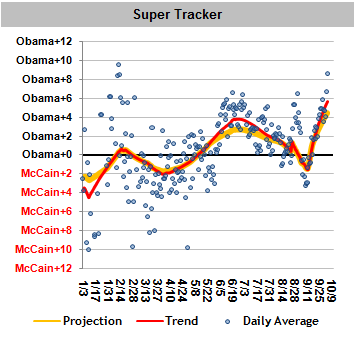 CHART: Polling trends starting to show an easy victory for Obama
