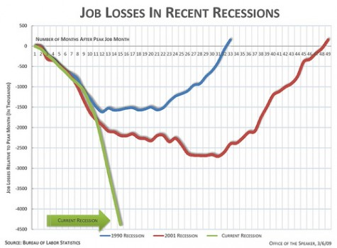 CHART: Job losses now versus other recessions