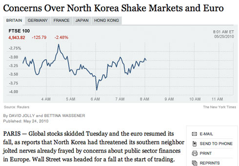NY Times headline: Concerns Over North Korea Shake Markets