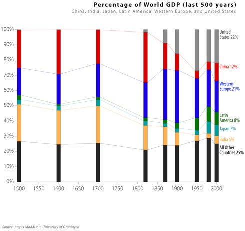 percent-world-gdp-15001