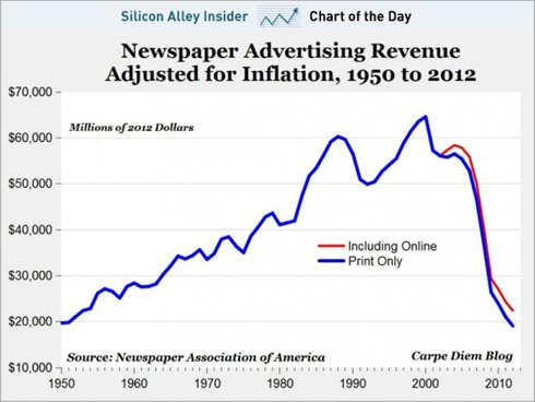 chart-of-the-day-newspaper-advertising-collapse-september-2012